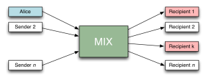 mixnetalice