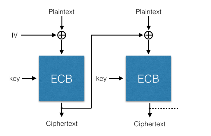 Byte-wise decryption of AES-CBC – grocid net