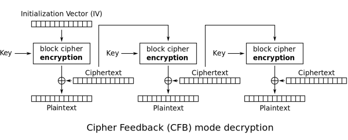 1202px-cfb_decryption-svg