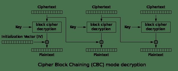 601px-cbc_decryption-svg